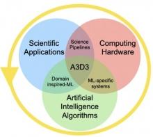 A3D3 Concept